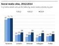 الفيسبوك أقل موقع للتواصل اﻷجتماعي في معدل النمو وأنستجرام هو اﻷكثر نمواً